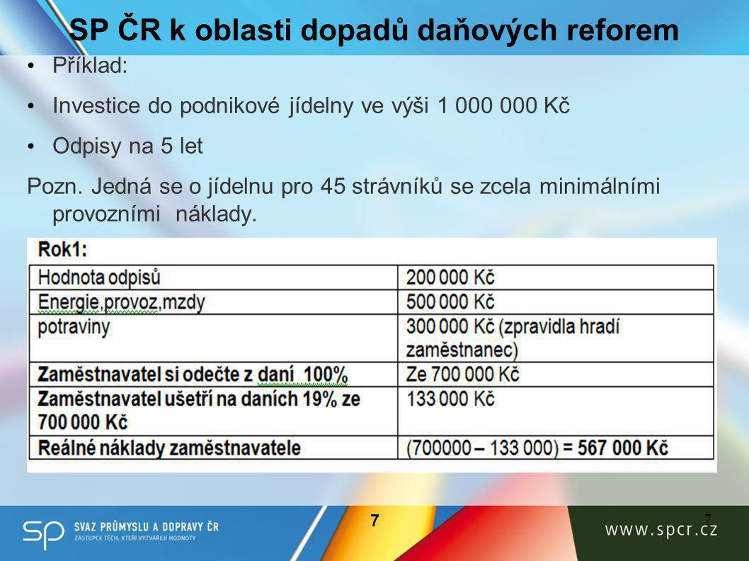SP ČR k oblasti dopadů daňových reforem • Příklad: • Investice do podnikové jídelny ve výši 1 000 000 Kč • Odpisy na 5 let Pozn.