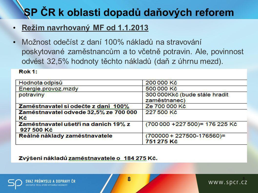 SP ČR k oblasti dopadů daňových reforem • Režim navrhovaný MF od 1.1.2013 • Možnost odečíst z daní 100% nákladů na stravování poskytované zaměstnancům a to včetně potravin.