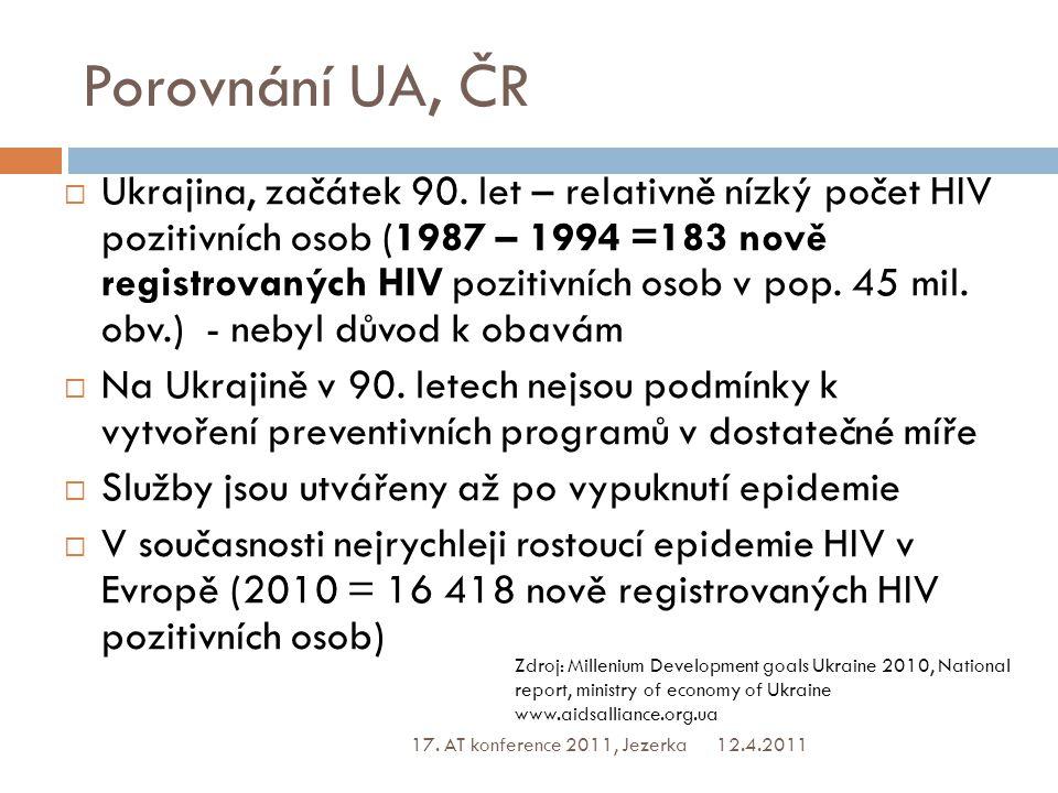 Porovnání UA, ČR  Česká republika, začátek 90.