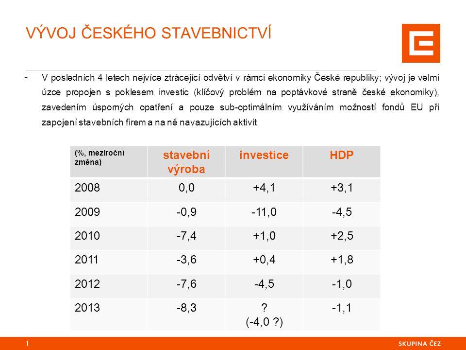 VÝVOJ ČESKÉHO STAVEBNICTVÍ - STRUKTURA - Radikální pokles výkonnosti nastal nejprve v oblasti pozemního stavitelství jak pro bytové, tak podnikatelské účely; díky zejména podpoře z fondů EU se po přechodnou dobu pokles poptávky nedotkl inženýrského stavitelství, jež prudce pokleslo až v roce 2010 v souvislosti s redukcí rozpočtu SFDI a problémy v evropských projektech 2 (%, meziroční změna) pozemní stavitelstvíinženýrské stavitelstvístavební povolenídokončené byty 2008-3,5+9,9+4,1-7,8 2009-6,9+14,1-7,8+0,2 2010-7,1-7,2-6,2-5,3 2011-0,4-9,7+1,4-21,4 2012-3,4-13,6-8,8+3,0 2013-8,1-8,8-13,2-14,3
