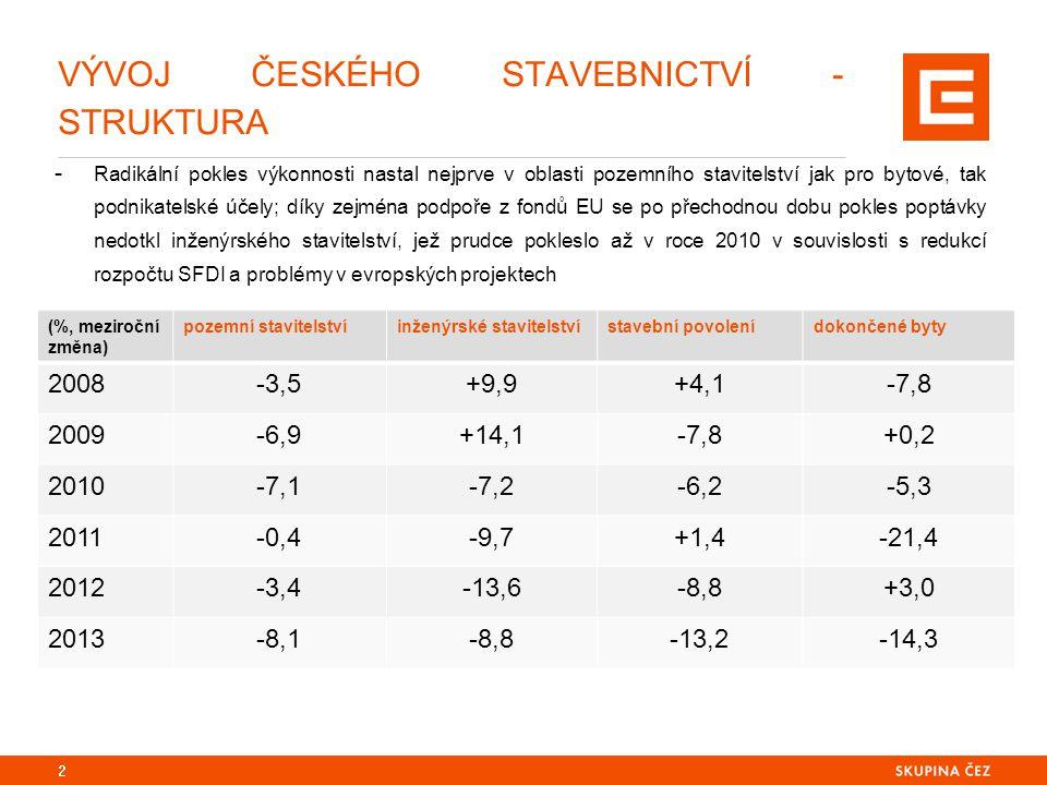 POKLES AKTIVIT V DOPRAVNÍ INFRASTRUKTUŘE V MINULÉM OBDOBÍ BYLO MAKROEKONOMICKY VÝZNAMNÉ - Makroekonomický dopad vyvolaný poklesem aktivit v oblasti výstavby dopravní infrastruktury počínaje rokem 2010 lze kumulativně odhadnout až na přibližně 5% HDP; oblasti poklesu zaměstnanosti od roku 2009 ve výši přibližně 40.000 osob; - Zaměření se na prioritu obnovení výstavby dopravní infrastruktury v zemi ve středu Evropy tak nepředstavuje pouze překonávání handicapu, který vůči západním sousedům máme a projev využití polohové renty, kterou nám naše geografická lokace nabízí (a kterou nevyužíváme); cestování po důstojné dálnici či využívání odpovídajícího a komfortního železničního spojení by mělo být stejně samozřejmé, jako dostupnost internetu, datových služeb, nejmodernějších ICT; jestliže v oblasti využívání výpočetní techniky a informačních technologií registrujeme dvouciferné meziroční nárůsty, v oblasti inženýrského stavitelství v průměru téměř dvouciferné poklesy 3