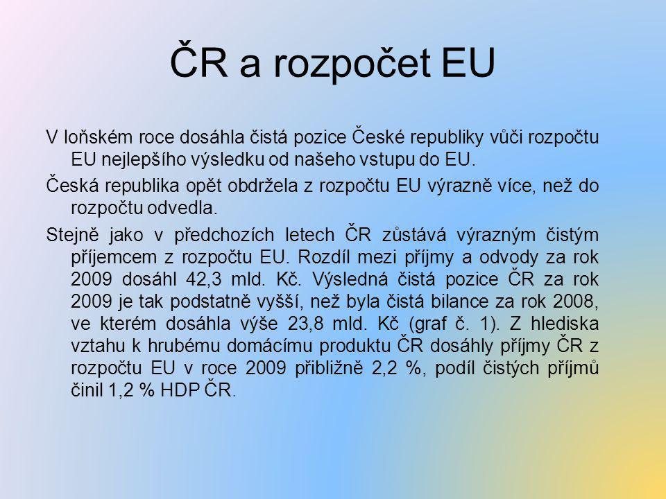 ČR a rozpočet EU V loňském roce dosáhla čistá pozice České republiky vůči rozpočtu EU nejlepšího výsledku od našeho vstupu do EU. Česká republika opět