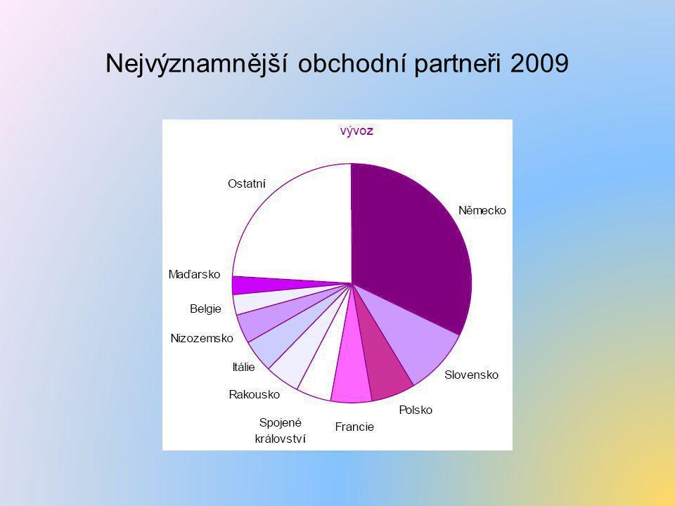 Nejvýznamnější obchodní partneři 2009