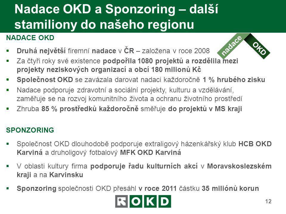 Nadace OKD a Sponzoring – další stamiliony do našeho regionu NADACE OKD  Druhá největší firemní nadace v ČR – založena v roce 2008  Za čtyři roky sv
