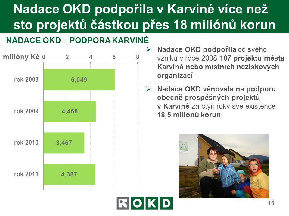 Nadace OKD podpořila v Karviné více než sto projektů částkou přes 18 miliónů korun 13 NADACE OKD – PODPORA KARVINÉ  Nadace OKD podpořila od svého vzn