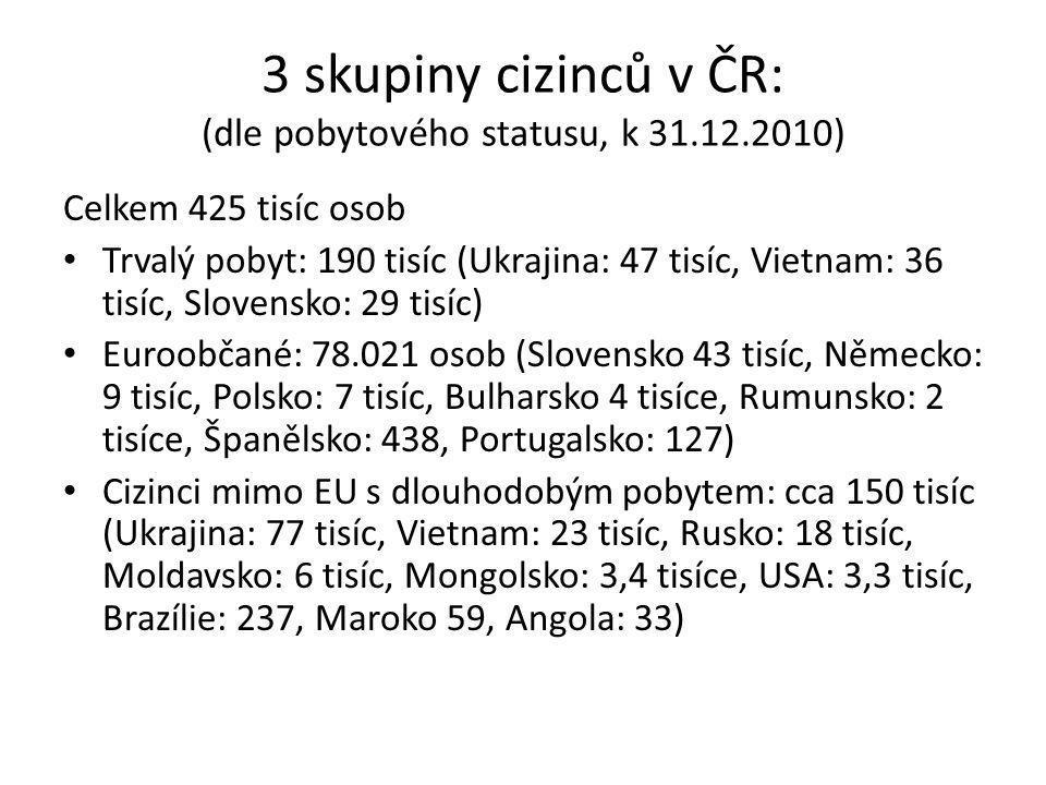 3 skupiny cizinců v ČR: (dle pobytového statusu, k 31.12.2010) Celkem 425 tisíc osob • Trvalý pobyt: 190 tisíc (Ukrajina: 47 tisíc, Vietnam: 36 tisíc, Slovensko: 29 tisíc) • Euroobčané: 78.021 osob (Slovensko 43 tisíc, Německo: 9 tisíc, Polsko: 7 tisíc, Bulharsko 4 tisíce, Rumunsko: 2 tisíce, Španělsko: 438, Portugalsko: 127) • Cizinci mimo EU s dlouhodobým pobytem: cca 150 tisíc (Ukrajina: 77 tisíc, Vietnam: 23 tisíc, Rusko: 18 tisíc, Moldavsko: 6 tisíc, Mongolsko: 3,4 tisíce, USA: 3,3 tisíc, Brazílie: 237, Maroko 59, Angola: 33)