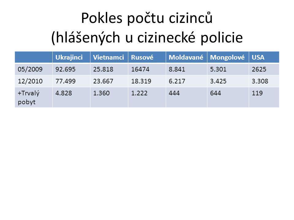 Pokles počtu cizinců (hlášených u cizinecké policie UkrajinciVietnamciRusovéMoldavanéMongolovéUSA 05/200992.69525.818164748.8415.3012625 12/201077.49923.66718.3196.2173.4253.308 +Trvalý pobyt 4.8281.3601.222444644119