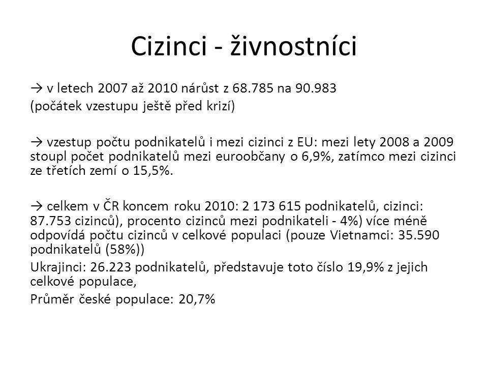 Cizinci - živnostníci → v letech 2007 až 2010 nárůst z 68.785 na 90.983 (počátek vzestupu ještě před krizí) → vzestup počtu podnikatelů i mezi cizinci z EU: mezi lety 2008 a 2009 stoupl počet podnikatelů mezi euroobčany o 6,9%, zatímco mezi cizinci ze třetích zemí o 15,5%.