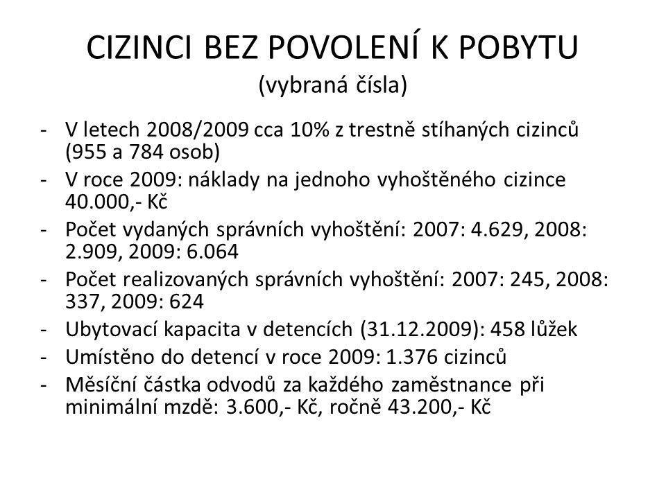 CIZINCI BEZ POVOLENÍ K POBYTU (vybraná čísla) -V letech 2008/2009 cca 10% z trestně stíhaných cizinců (955 a 784 osob) -V roce 2009: náklady na jednoho vyhoštěného cizince 40.000,- Kč -Počet vydaných správních vyhoštění: 2007: 4.629, 2008: 2.909, 2009: 6.064 -Počet realizovaných správních vyhoštění: 2007: 245, 2008: 337, 2009: 624 -Ubytovací kapacita v detencích (31.12.2009): 458 lůžek -Umístěno do detencí v roce 2009: 1.376 cizinců -Měsíční částka odvodů za každého zaměstnance při minimální mzdě: 3.600,- Kč, ročně 43.200,- Kč