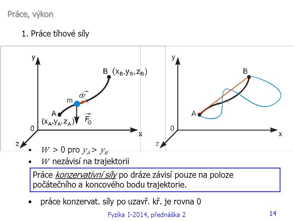 Fyzika I-2014, přednáška 2 14 Práce, výkon Práce, výkon 1. Práce tíhové síly •W > 0 pro y A > y B •W nezávisí na trajektorii •práce konzervat. síly po