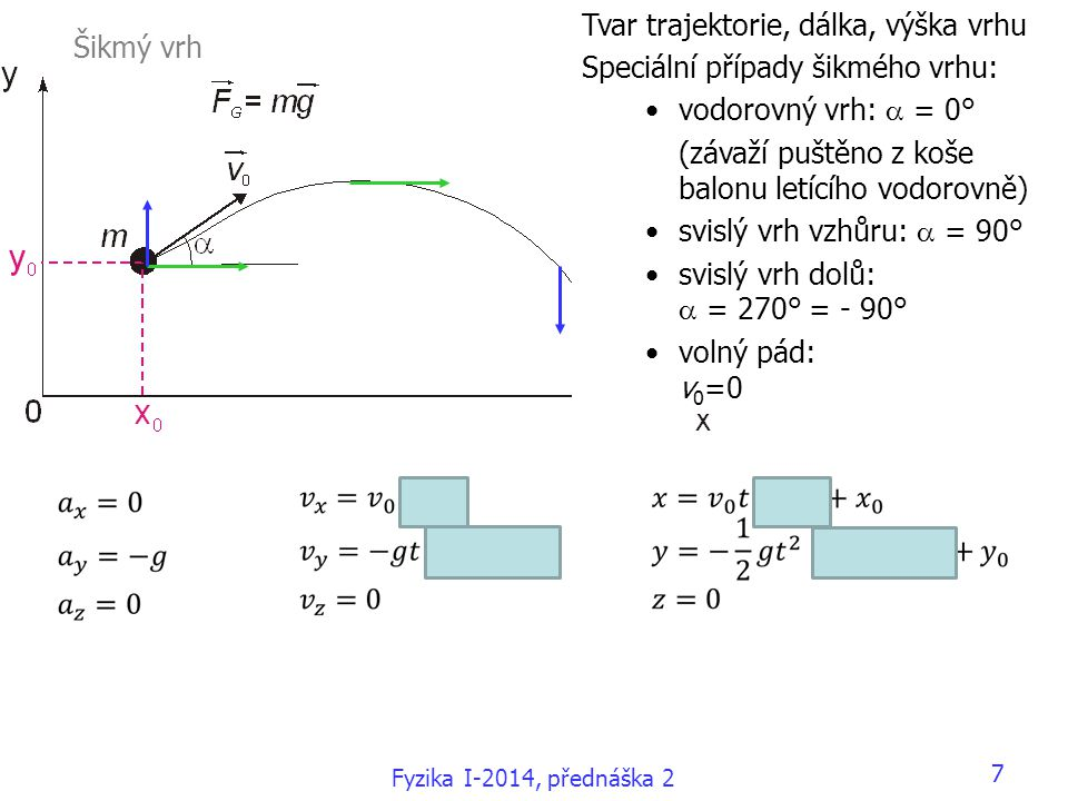 Fyzika I-2014, přednáška 2 77 Tvar trajektorie, dálka, výška vrhu Speciální případy šikmého vrhu: •vodorovný vrh:  = 0° (závaží puštěno z koše balonu letícího vodorovně) •svislý vrh vzhůru:  = 90° •svislý vrh dolů:  = 270° = - 90° •volný pád: v 0 =0 Šikmý vrh