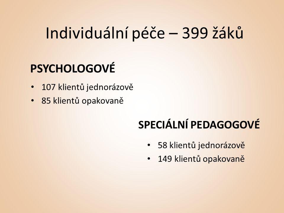 Individuální péče – 399 žáků PSYCHOLOGOVÉ • 107 klientů jednorázově • 85 klientů opakovaně SPECIÁLNÍ PEDAGOGOVÉ • 58 klientů jednorázově • 149 klientů opakovaně