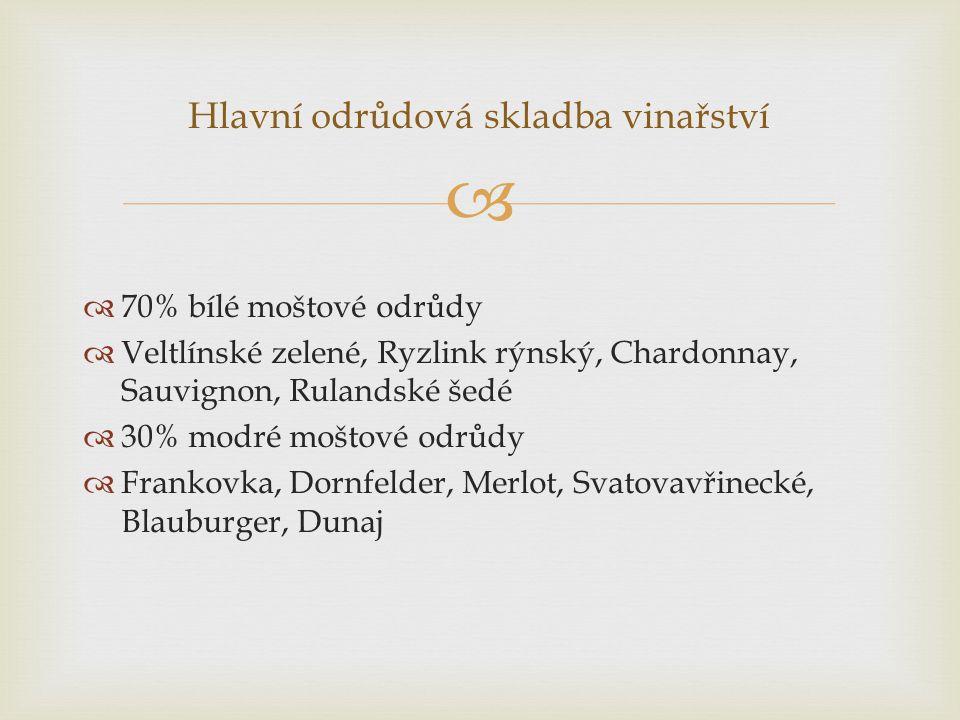   70% bílé moštové odrůdy  Veltlínské zelené, Ryzlink rýnský, Chardonnay, Sauvignon, Rulandské šedé  30% modré moštové odrůdy  Frankovka, Dornfel