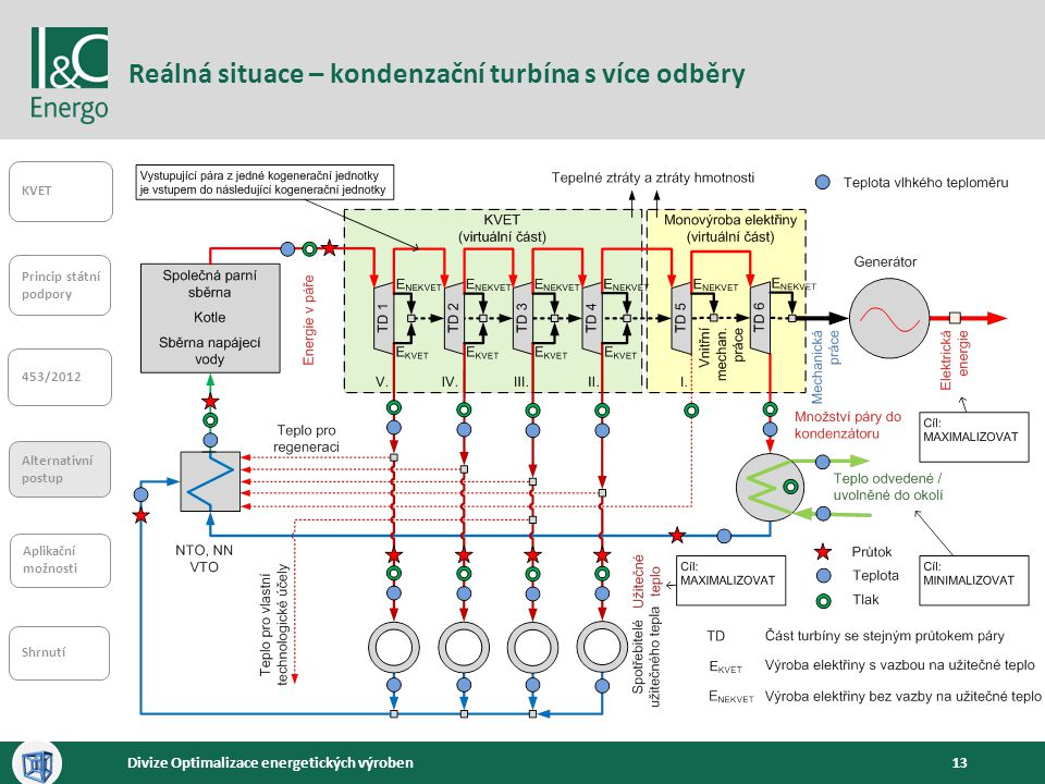 13Divize Optimalizace energetických výroben Reálná situace – kondenzační turbína s více odběry KVET Princip státní podpory 453/2012 Alternativní postu
