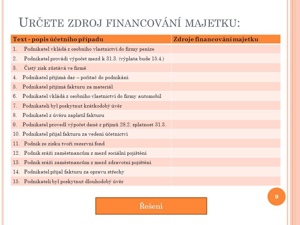 U RČETE ZDROJ FINANCOVÁNÍ MAJETKU : Text - popis účetního případuZdroje financování majetku 1.Podnikatel vkládá z osobního vlastnictví do firmy peníze 2.