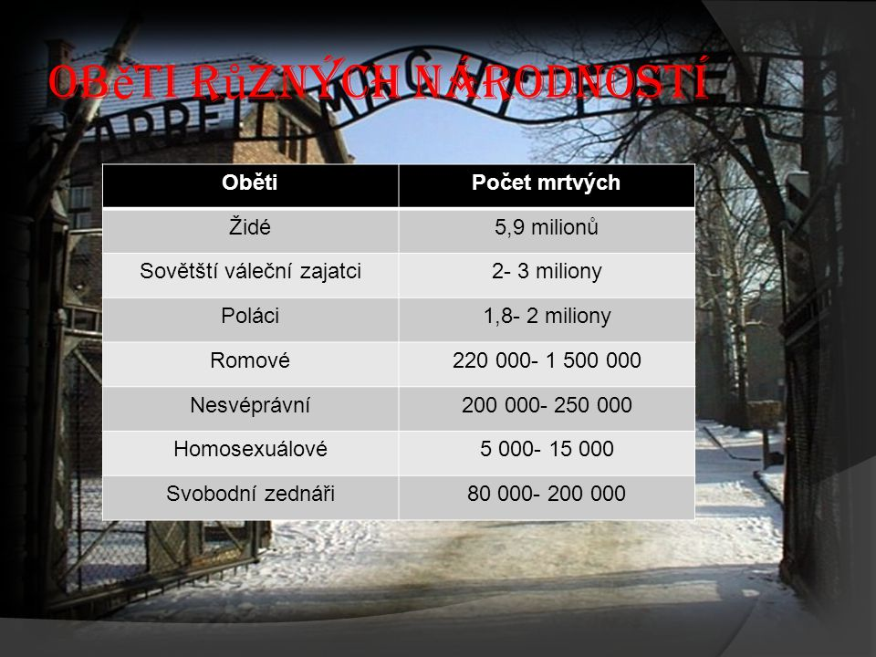 Ob ě ti r ů zných národností ObětiPočet mrtvých Židé5,9 milionů Sovětští váleční zajatci2- 3 miliony Poláci1,8- 2 miliony Romové220 000- 1 500 000 Nes