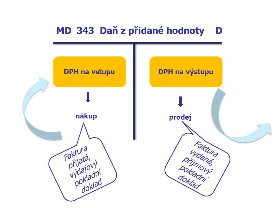 MD 343 Daň z přidané hodnoty D DPH na vstupuDPH na výstupu nákup prodej Faktura přijatá, výdajový pokladní doklad Faktura vydaná, příjmový pokladní do