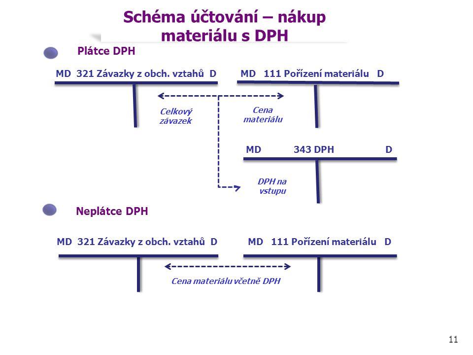 Celkový závazek 11 MD 111 Pořízení materiálu DMD 321 Závazky z obch. vztahů D Schéma účtování – nákup materiálu s DPH Plátce DPH MD 321 Závazky z obch