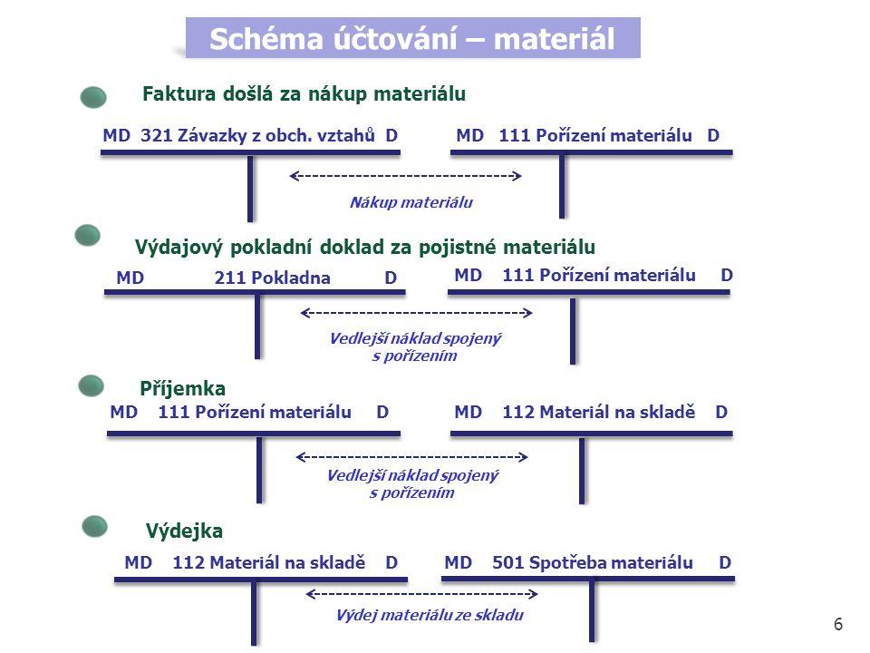 Nákup materiálu 6 MD 111 Pořízení materiálu DMD 321 Závazky z obch. vztahů D Schéma účtování – materiál Faktura došlá za nákup materiálu Výdajový pokl