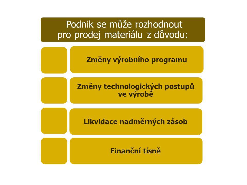Podnik se může rozhodnout pro prodej materiálu z důvodu: Změny výrobního programu Změny technologických postupů ve výrobě Likvidace nadměrných zásobFinanční tísně