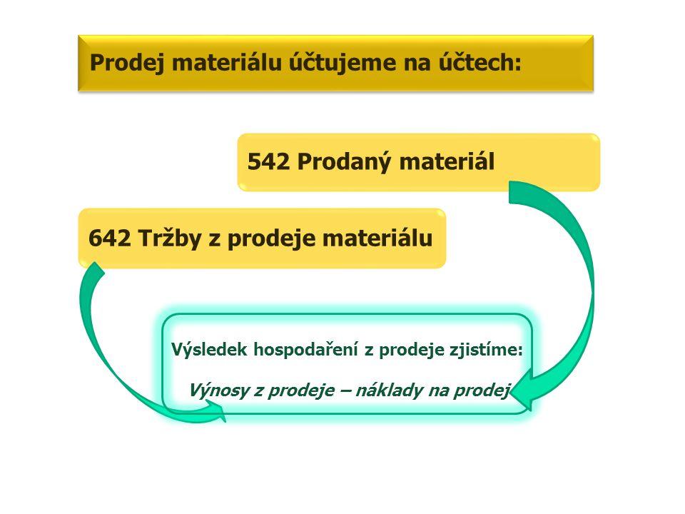 542 Prodaný materiál 642 Tržby z prodeje materiálu Prodej materiálu účtujeme na účtech: Výsledek hospodaření z prodeje zjistíme: Výnosy z prodeje – náklady na prodej