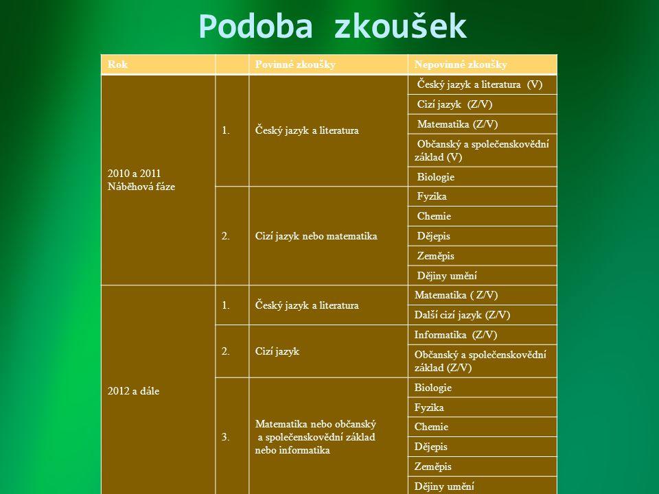 Podoba zkoušek Rok Povinn é zkou š kyNepovinn é zkou š ky 2010 a 2011 N á běhov á f á ze 1.Český jazyk a literatura Český jazyk a literatura (V) Ciz í