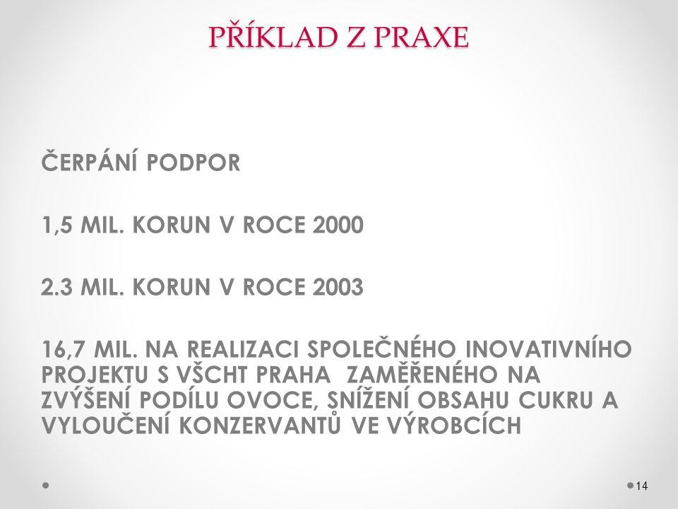 PŘÍKLAD Z PRAXE ČERPÁNÍ PODPOR 1,5 MIL.KORUN V ROCE 2000 2.3 MIL.