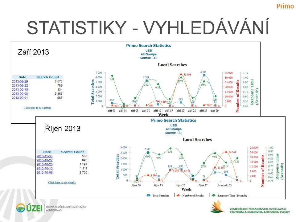 STATISTIKY - VYHLEDÁVÁNÍ Září 2013 Říjen 2013