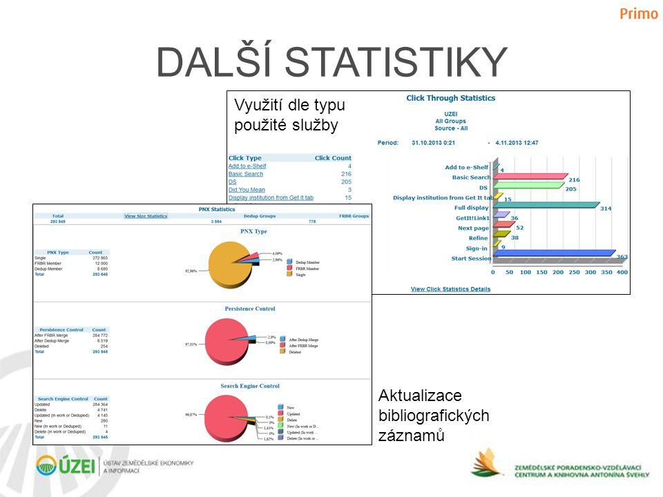 DALŠÍ STATISTIKY Využití dle typu použité služby Aktualizace bibliografických záznamů