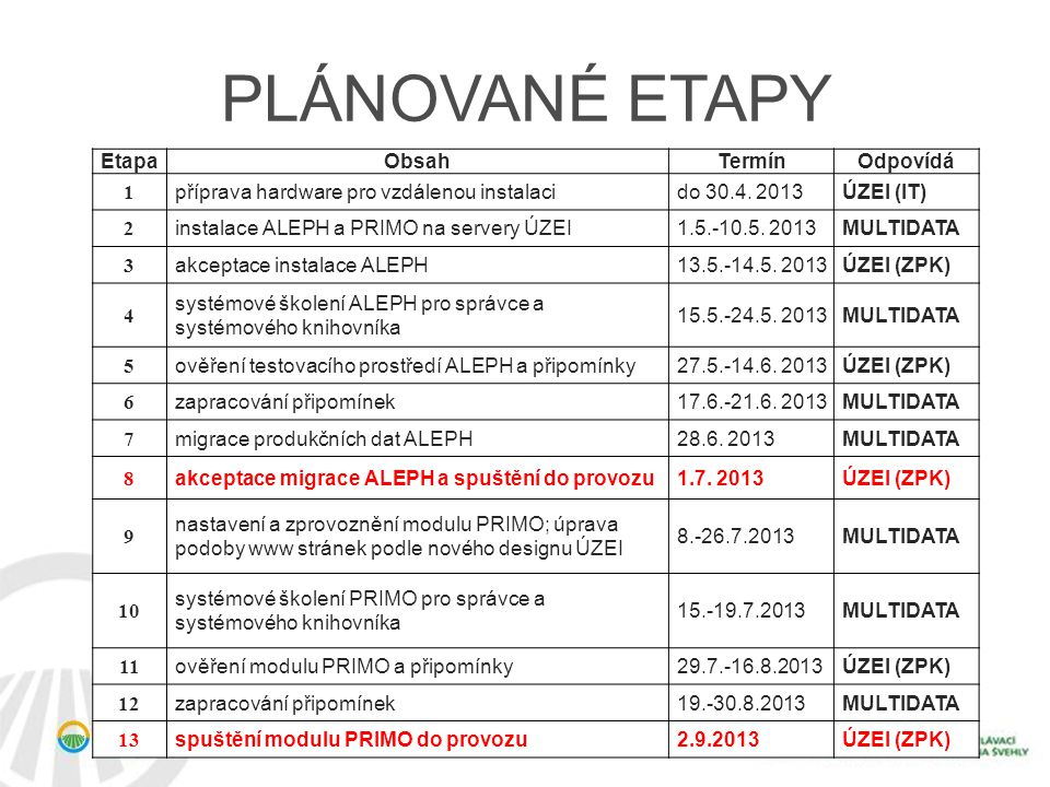 PLÁNOVANÉ ETAPY EtapaObsahTermínOdpovídá 1 příprava hardware pro vzdálenou instalacido 30.4. 2013ÚZEI (IT) 2 instalace ALEPH a PRIMO na servery ÚZEI1.