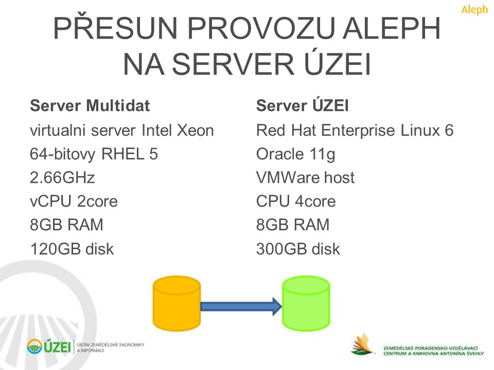 PŘESUN PROVOZU ALEPH NA SERVER ÚZEI Server Multidat virtualni server Intel Xeon 64-bitovy RHEL 5 2.66GHz vCPU 2core 8GB RAM 120GB disk Server ÚZEI Red Hat Enterprise Linux 6 Oracle 11g VMWare host CPU 4core 8GB RAM 300GB disk