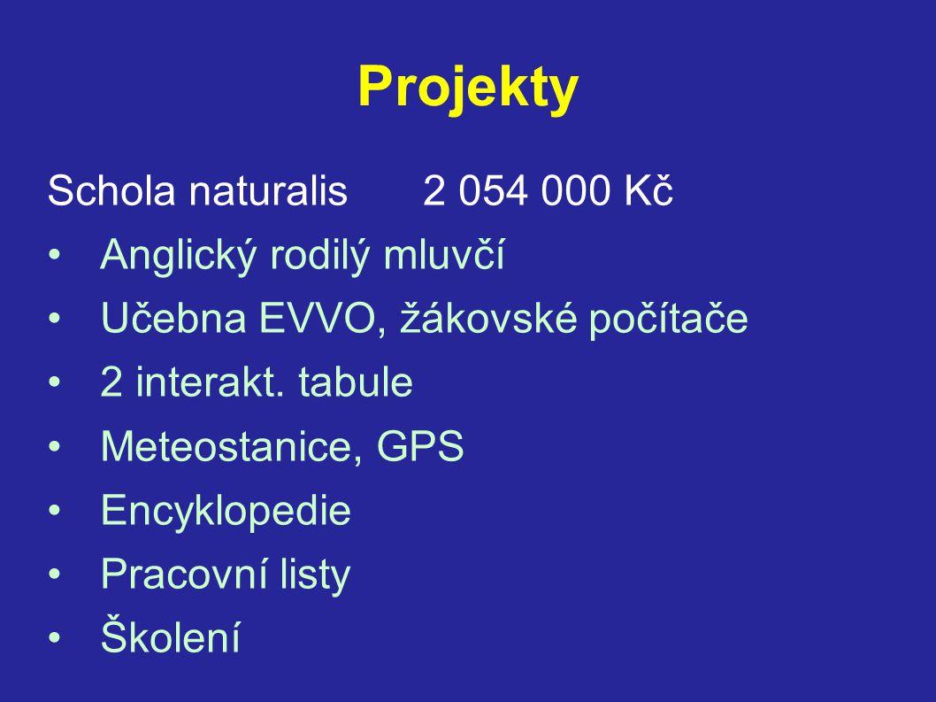 Projekty Schola naturalis2 054 000 Kč •Anglický rodilý mluvčí •Učebna EVVO, žákovské počítače •2 interakt. tabule •Meteostanice, GPS •Encyklopedie •Pr