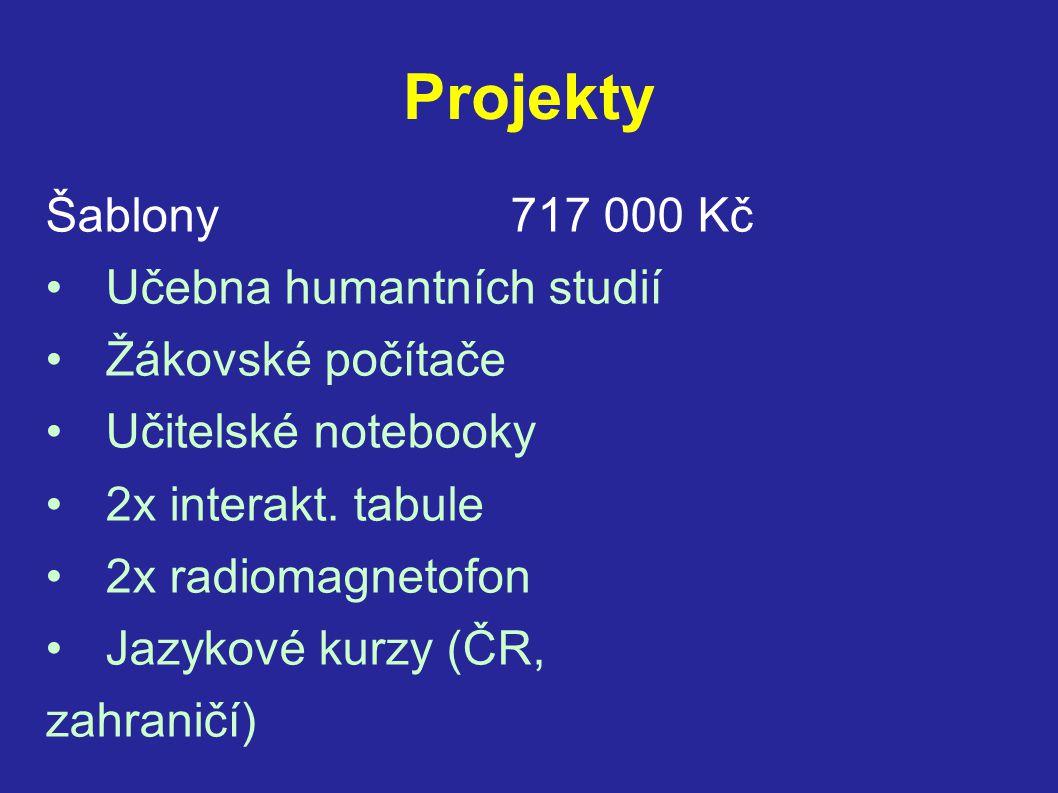 Projekty Šablony 717 000 Kč •Učebna humantních studií •Žákovské počítače •Učitelské notebooky •2x interakt. tabule •2x radiomagnetofon •Jazykové kurzy