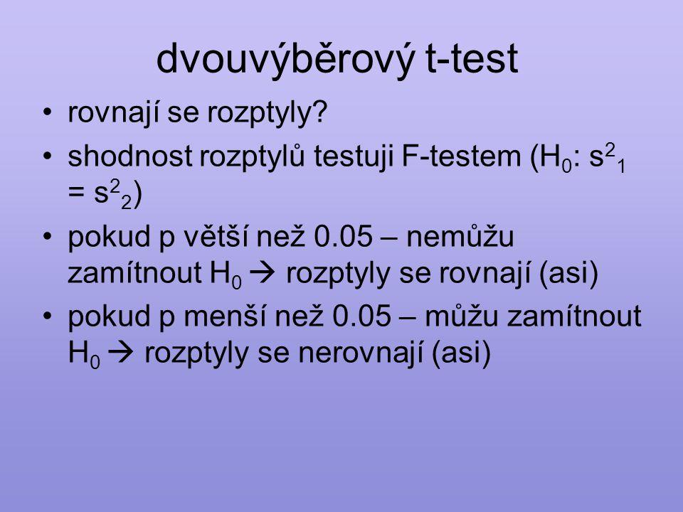 dvouvýběrový t-test •rovnají se rozptyly.