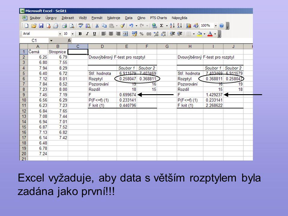 Excel vyžaduje, aby data s větším rozptylem byla zadána jako první!!!