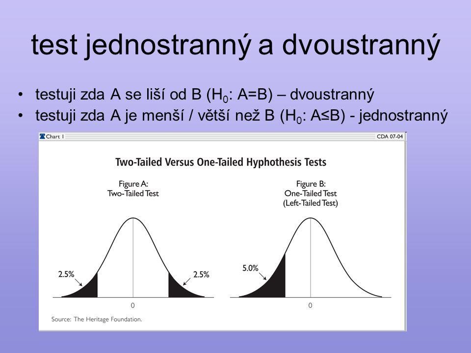 test jednostranný a dvoustranný •testuji zda A se liší od B (H 0 : A=B) – dvoustranný •testuji zda A je menší / větší než B (H 0 : A≤B) - jednostranný