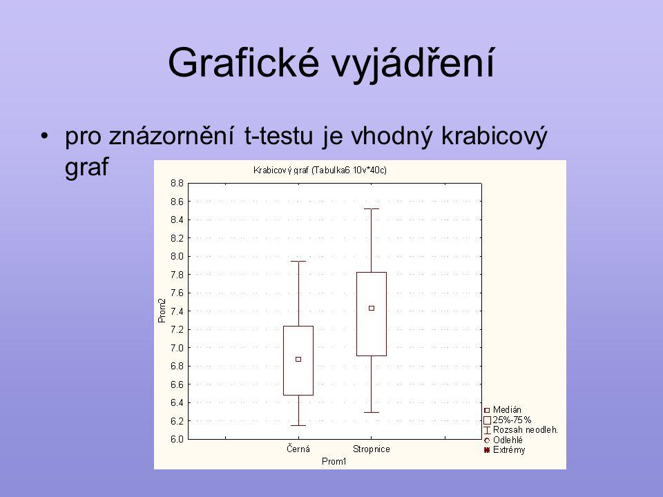 Grafické vyjádření •pro znázornění t-testu je vhodný krabicový graf