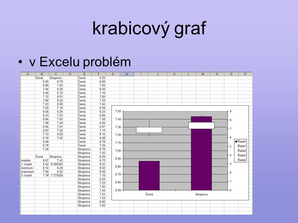 krabicový graf •v Excelu problém
