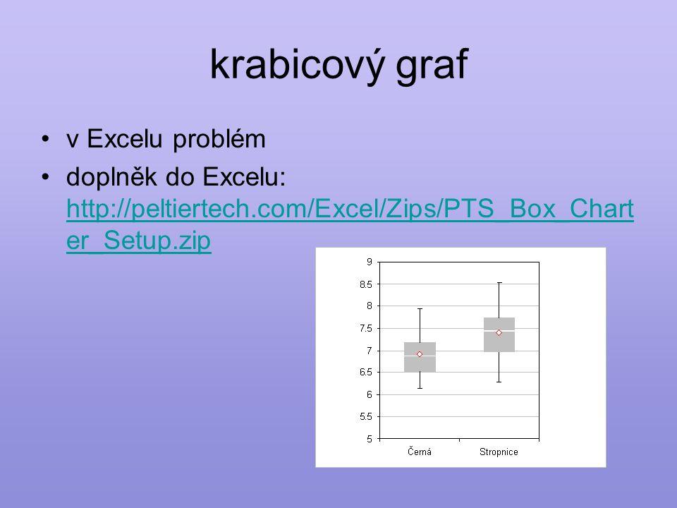 krabicový graf •v Excelu problém •doplněk do Excelu: http://peltiertech.com/Excel/Zips/PTS_Box_Chart er_Setup.zip http://peltiertech.com/Excel/Zips/PTS_Box_Chart er_Setup.zip