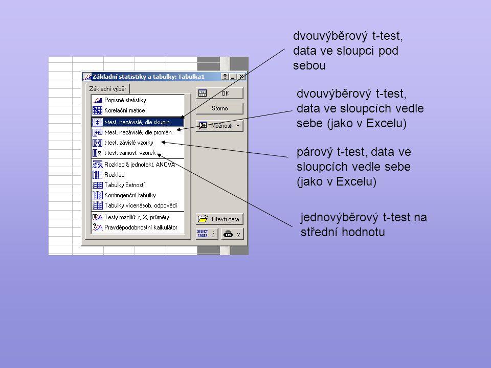 dvouvýběrový t-test, data ve sloupci pod sebou dvouvýběrový t-test, data ve sloupcích vedle sebe (jako v Excelu) párový t-test, data ve sloupcích vedle sebe (jako v Excelu) jednovýběrový t-test na střední hodnotu