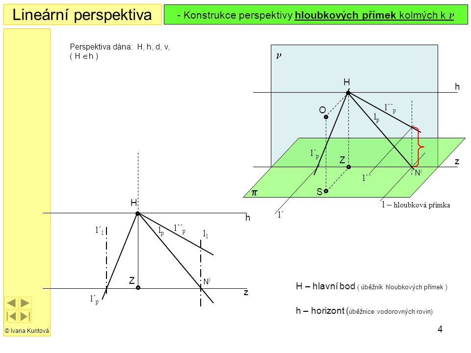 4 h z H Z Lineární perspektiva © Ivana Kuntová H – hlavní bod ( úběžník hloubkových přímek )  h z S O H  Z lplp Perspektiva dána: H, h, d, v, ( H 