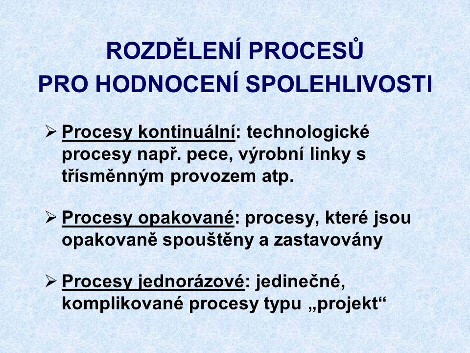 ROZDĚLENÍ PROCESŮ PRO HODNOCENÍ SPOLEHLIVOSTI  Procesy kontinuální: technologické procesy např. pece, výrobní linky s třísměnným provozem atp.  Proc