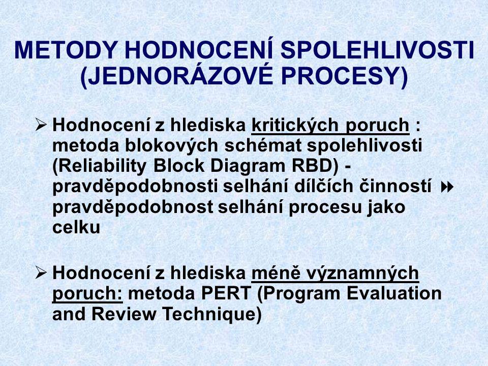 METODY HODNOCENÍ SPOLEHLIVOSTI (JEDNORÁZOVÉ PROCESY)  Hodnocení z hlediska kritických poruch : metoda blokových schémat spolehlivosti (Reliability Bl