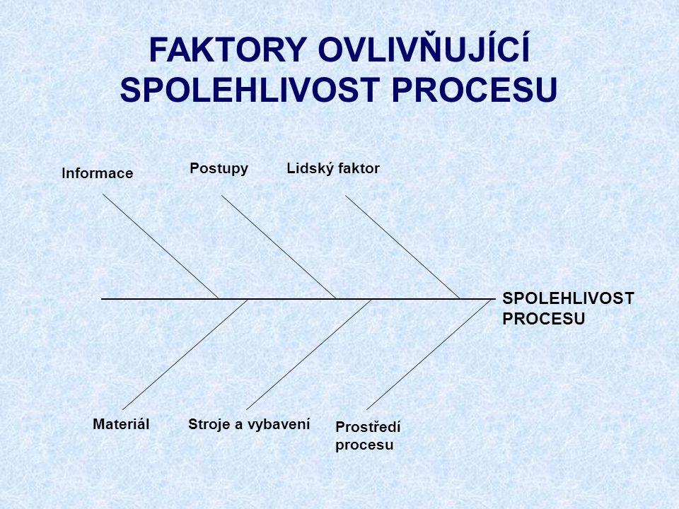 SPOLEHLIVOST PROCESU PostupyLidský faktor Prostředí procesu Materiál Informace Stroje a vybavení FAKTORY OVLIVŇUJÍCÍ SPOLEHLIVOST PROCESU