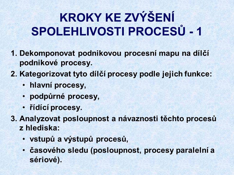 KROKY KE ZVÝŠENÍ SPOLEHLIVOSTI PROCESŮ - 1 1.Dekomponovat podnikovou procesní mapu na dílčí podnikové procesy. 2.Kategorizovat tyto dílčí procesy podl