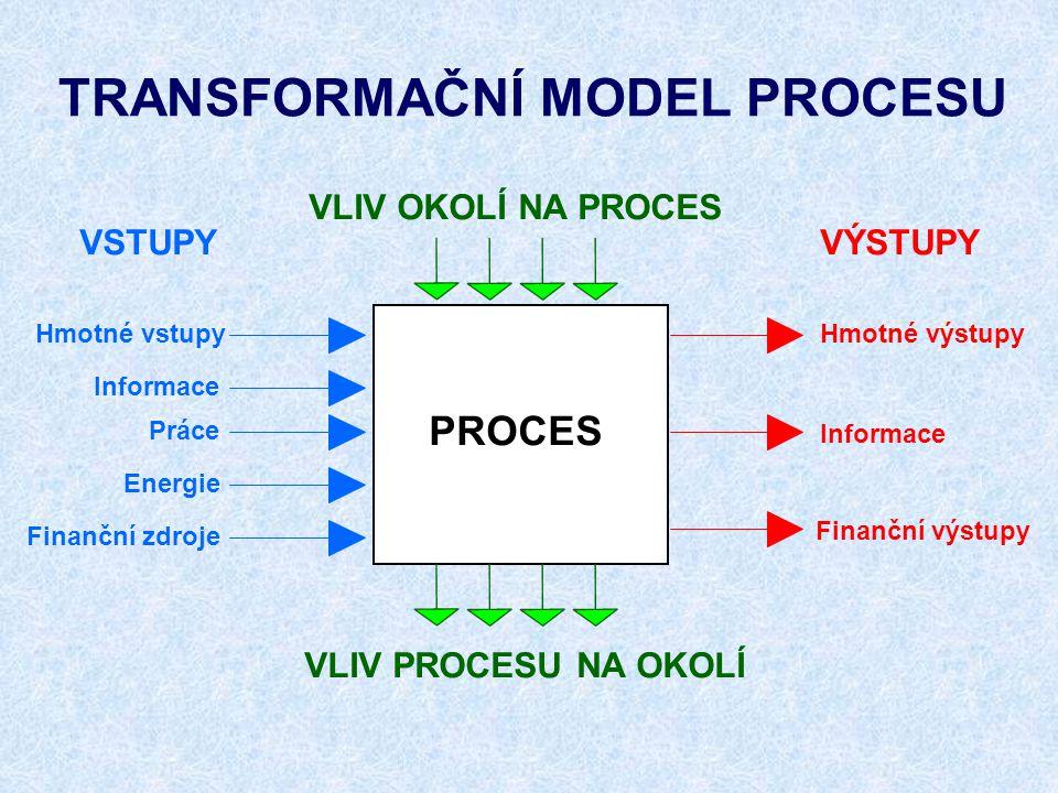 TRANSFORMAČNÍ MODEL PROCESU VÝSTUPY PROCES VSTUPY Hmotné vstupy Informace Práce Energie Hmotné výstupy Informace Finanční výstupy Finanční zdroje VLIV