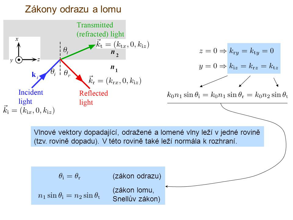 (zákon odrazu) (zákon lomu, Snellův zákon) Vlnové vektory dopadající, odražené a lomené vlny leží v jedné rovině (tzv. rovině dopadu). V této rovině t