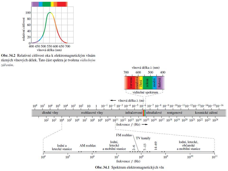 Polarizace Lineárně polarizovaná vlnaNepolarizovaná vlna (pozor, oproti HRW předp.