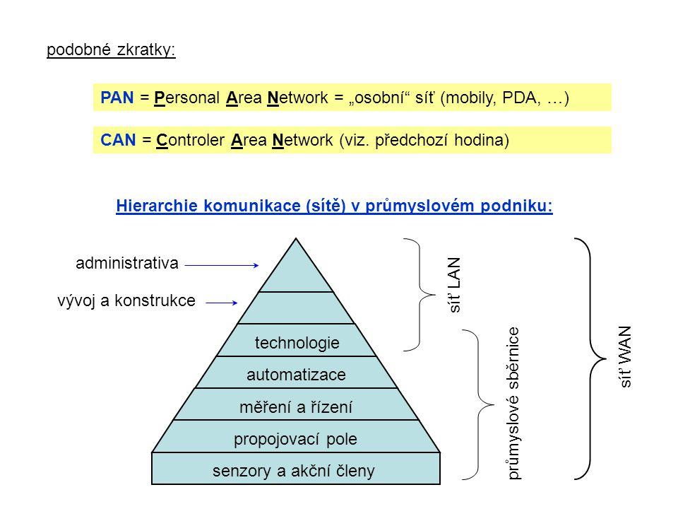 """PAN = Personal Area Network = """"osobní"""" síť (mobily, PDA, …) podobné zkratky: CAN = Controler Area Network (viz. předchozí hodina) Hierarchie komunikac"""