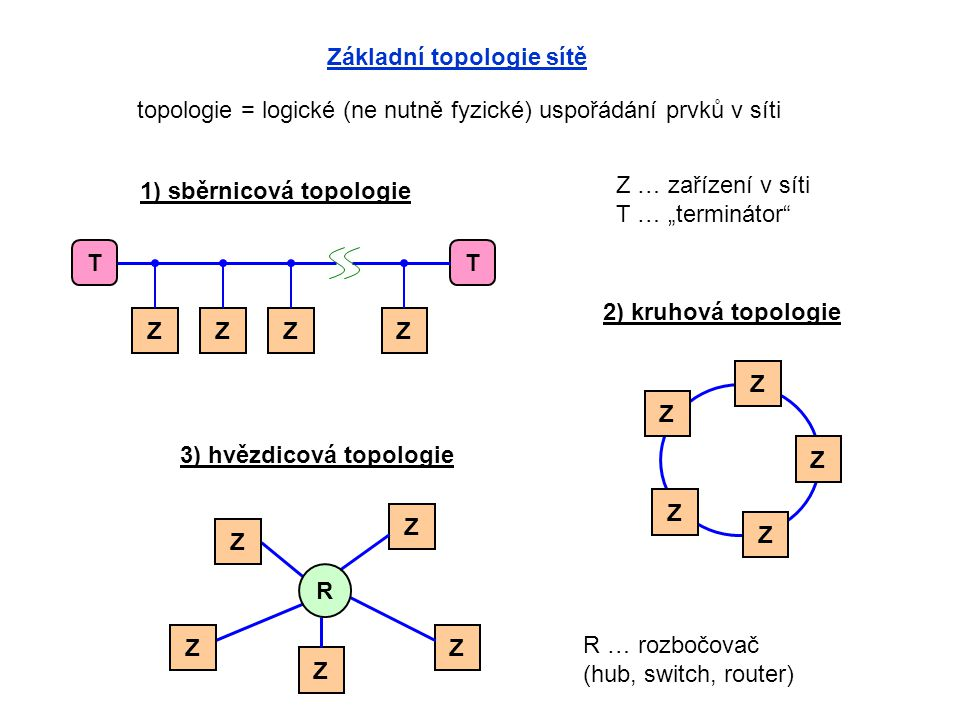 Základní topologie sítě topologie = logické (ne nutně fyzické) uspořádání prvků v síti ZZZZ TT 1) sběrnicová topologie 2) kruhová topologie Z Z Z Z Z